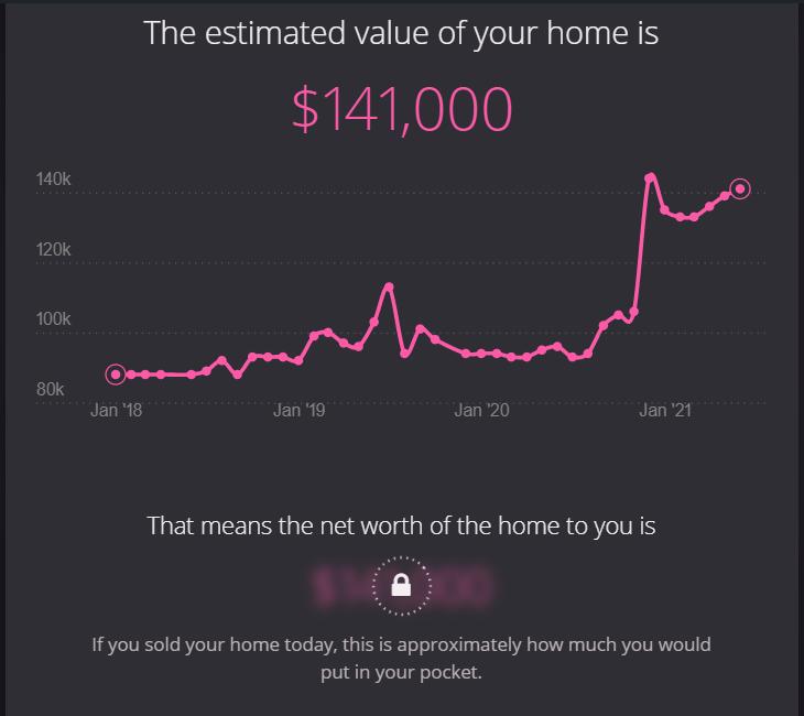 Property Value Estimate